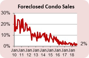 Short Sales & Foreclosed2
